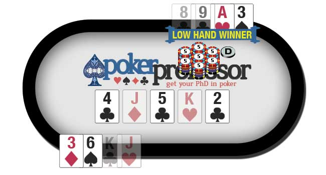 In Omaha Hi Lo, half the pot can be won by the player with the best qualifying (8 or better) low hand