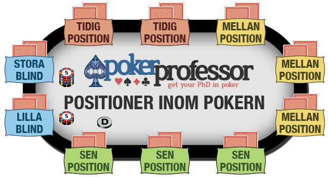 Positioner inom Pokern - Vi delar in bordet i 4 positioner: Tidig position, mellanposition, sen position och blindsen.