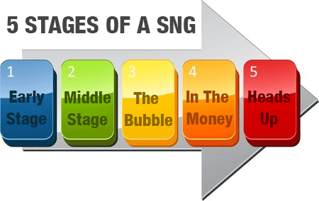 5 SNG stages diagram - If you break a sit and go tournament down, there are 5 key stages, all with very different characteristics and requiring a different strategy .