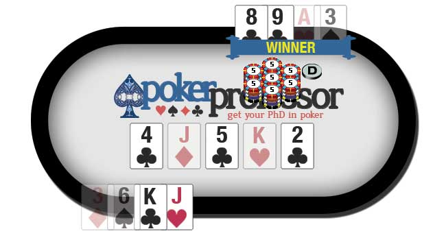 The Showdown - All players who are still in the hand will use EXACTLY 2 hole cards and EXACTLY 3 community cards to create the best possible 5-card poker hand.