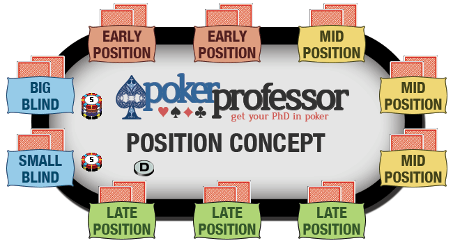 The Poker Position Concept splits the table into 4 positions, Early Position, Mid Position, Late Position and the Blinds, we always want to act in late position, after everybody else, if we can.